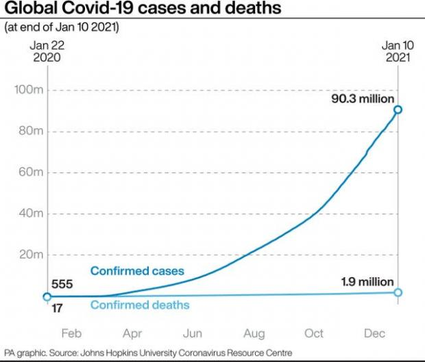 Borehamwood Times: Global Covid-19 cases and deaths. (PA)