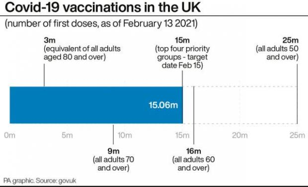 Borehamwood Times: Covid-19 vaccinations in the UK. (PA)